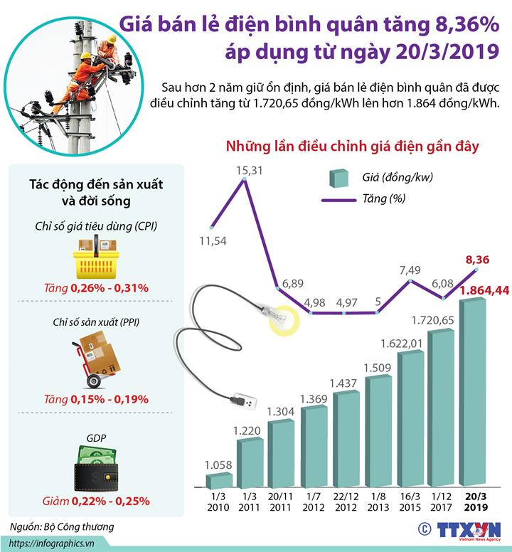 Giá bán lẻ điện bình quân tăng 8,36% từ 20/3/2019