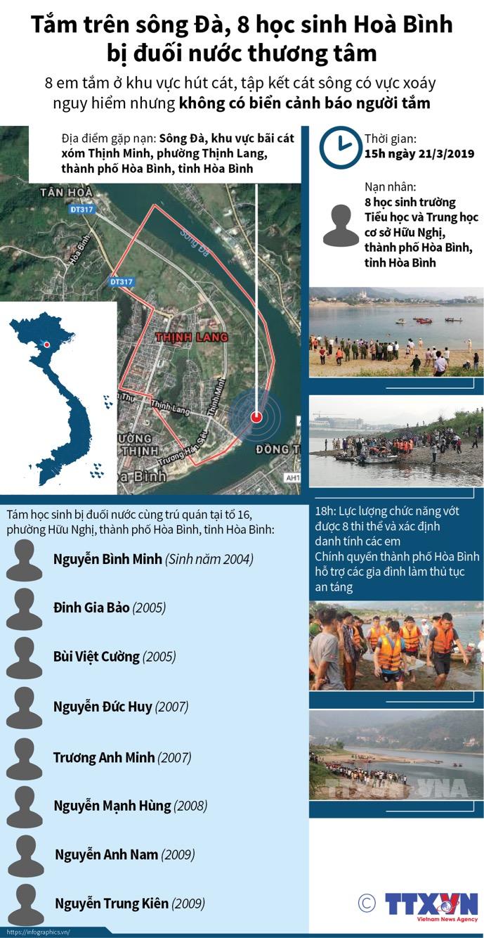 Tắm trên sông Đà, 8 học sinh Hoà Bình bị đuối nước thương tâm