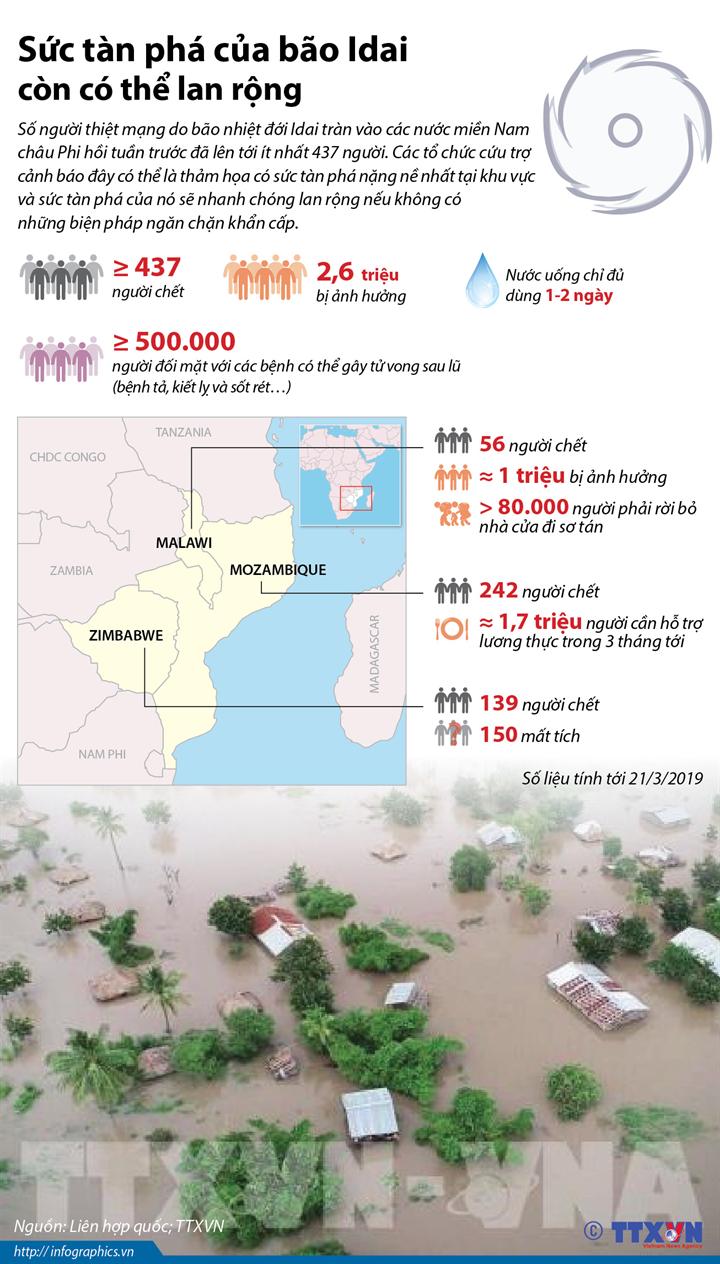 Sức tàn phá của bão Idai còn có thể lan rộng