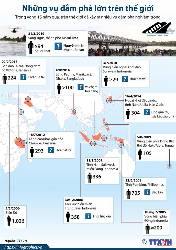 Những vụ đắm phà lớn trên thế giới