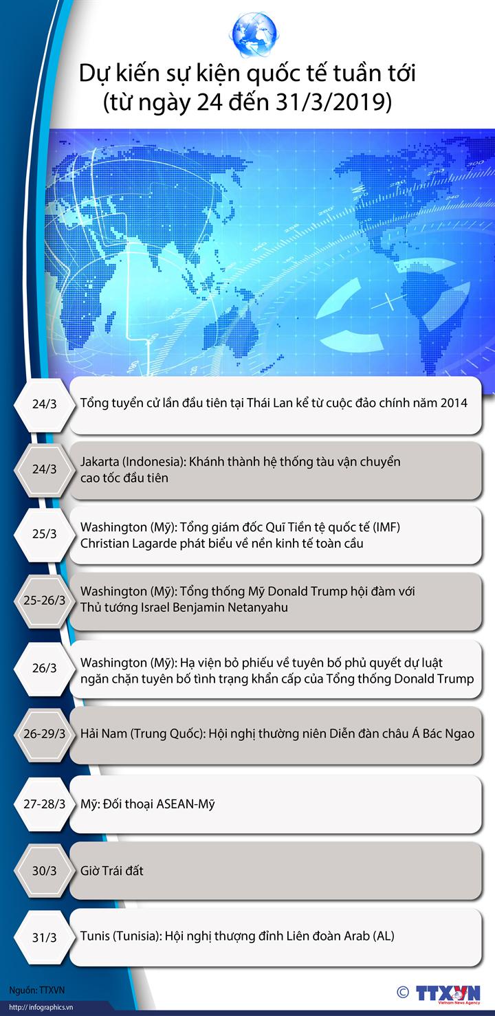 Dự kiến sự kiện quốc tế tuần tới  (từ ngày 24 đến 31/3/2019)