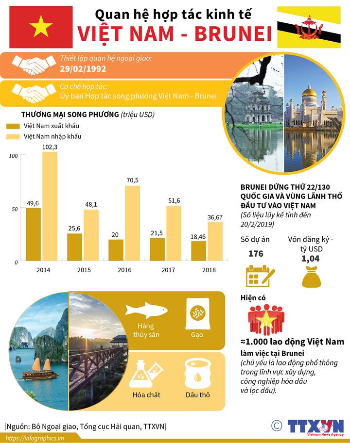 Quan hệ hợp tác kinh tế Việt Nam - Brunei