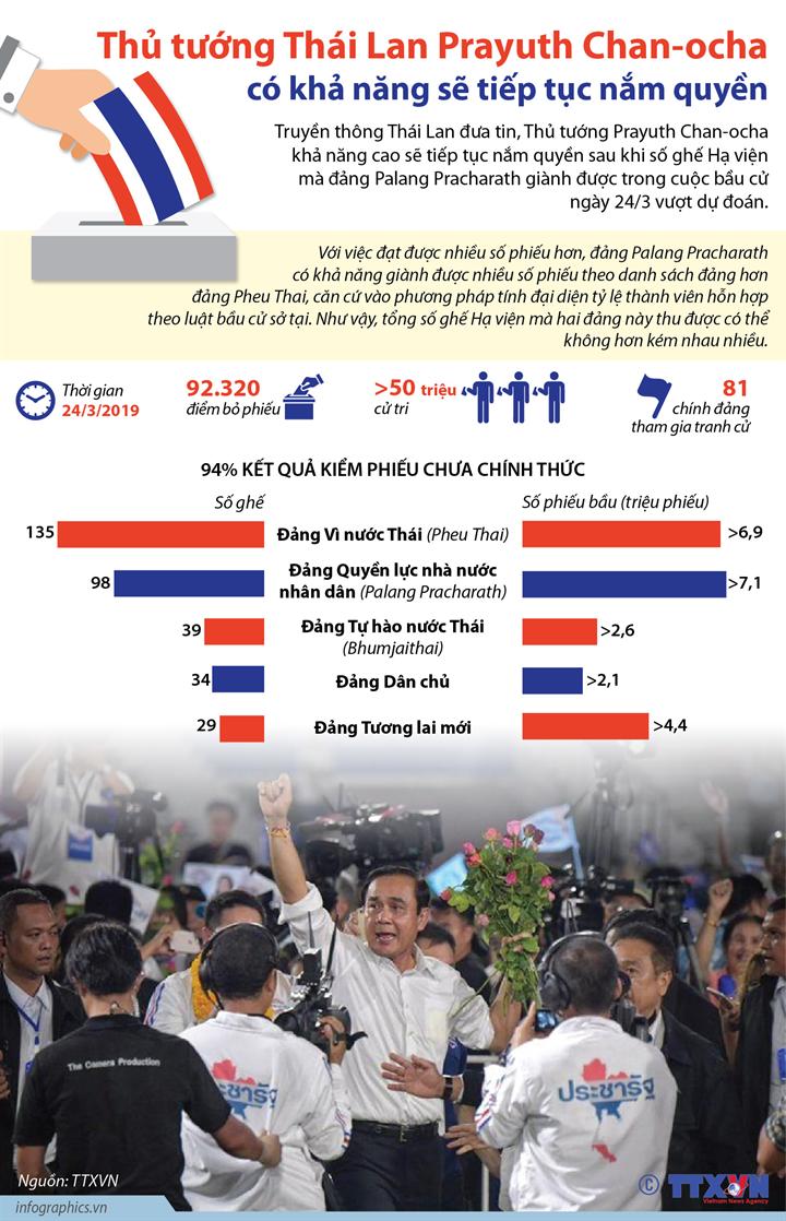Thủ tướng Thái Lan Prayuth Chan-ocha có khả năng sẽ tiếp tục nắm quyền