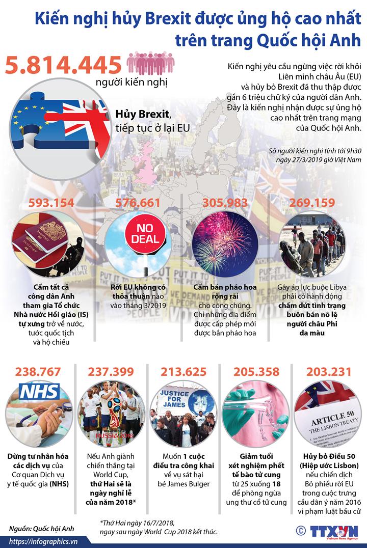 Kiến nghị hủy Brexit được ủng hộ cao nhất trên trang Quốc hội Anh