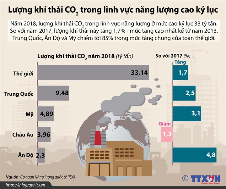 Lượng khí thải CO2 trong lĩnh vực năng lượng cao kỷ lục