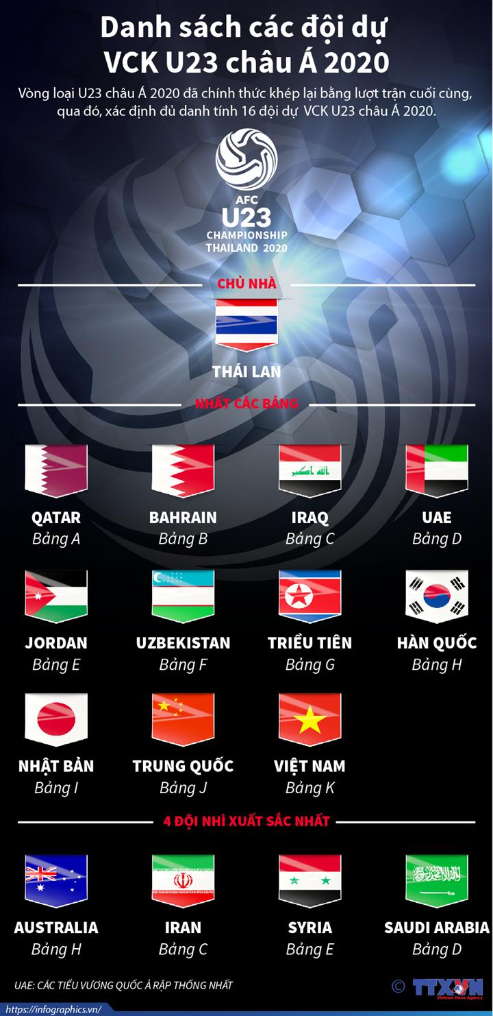 Danh sách các đội dự  VCK U23 châu Á 2020