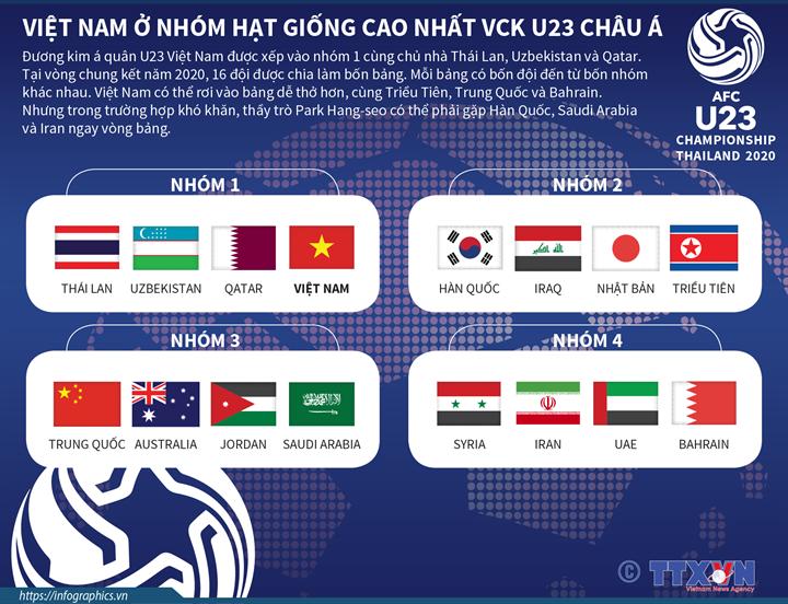 Việt Nam ở nhóm hạt giống cao nhất VCK U23 Châu Á