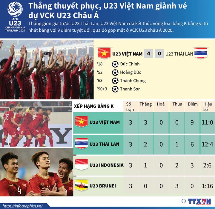 Thắng thuyết phục U23 Thái Lan, U23 Việt Nam giành vé dự VCK U23 Châu Á