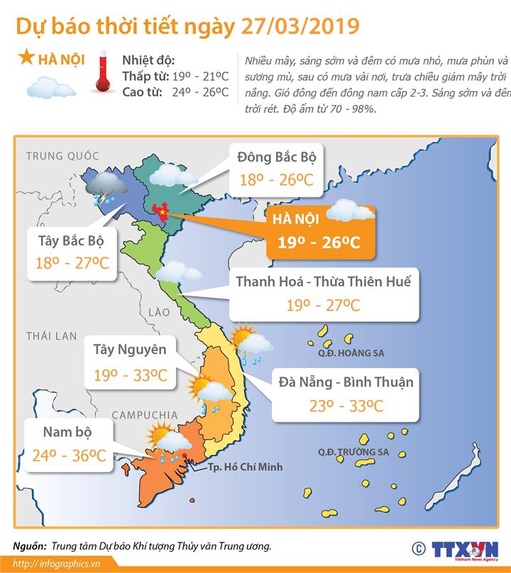 Dự báo thời tiết ngày 27/3/2019: Thủ đô Hà Nội trưa chiều giảm mây trời nắng