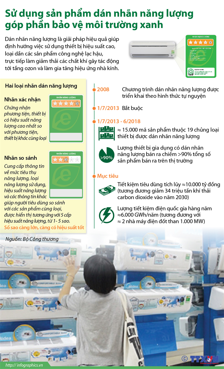 Sử dụng sản phẩm dán nhãn năng lượng góp phần bảo vệ môi trường xanh