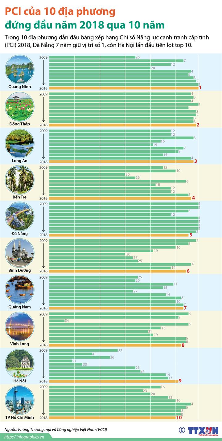 PCI của 10 địa phương đứng đầu năm 2018 qua 10 năm