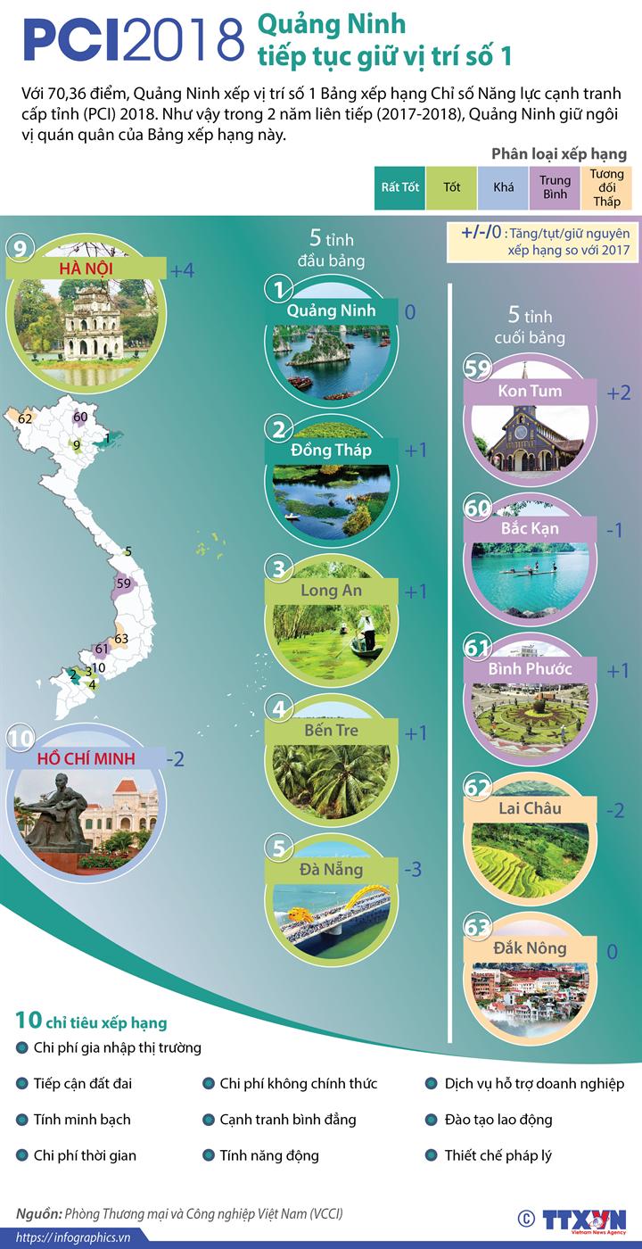 PCI 2018: Quảng Ninh tiếp tục giữ vị trí số 1