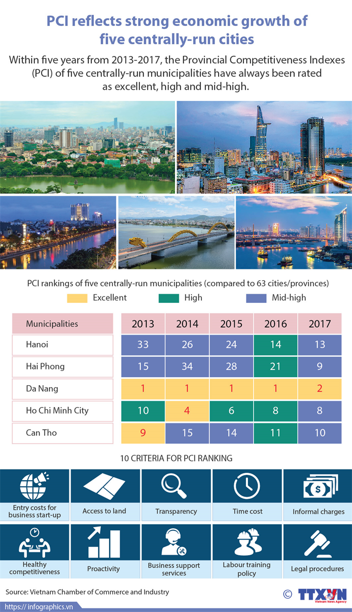 PCI reflects strong economic growth of five centrally-run cities