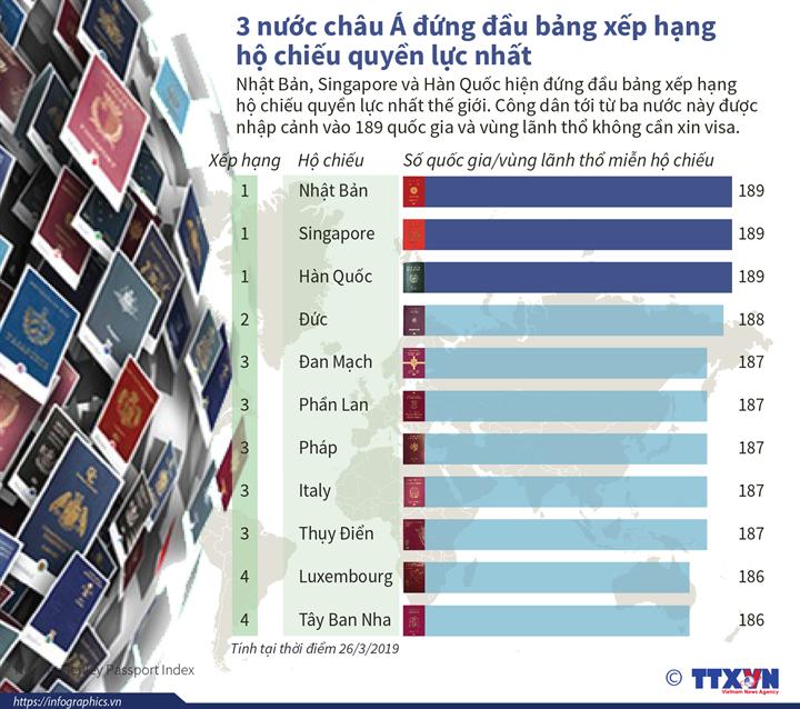 3 nước châu Á đứng đầu bảng xếp hạng hộ chiếu quyền lực nhất