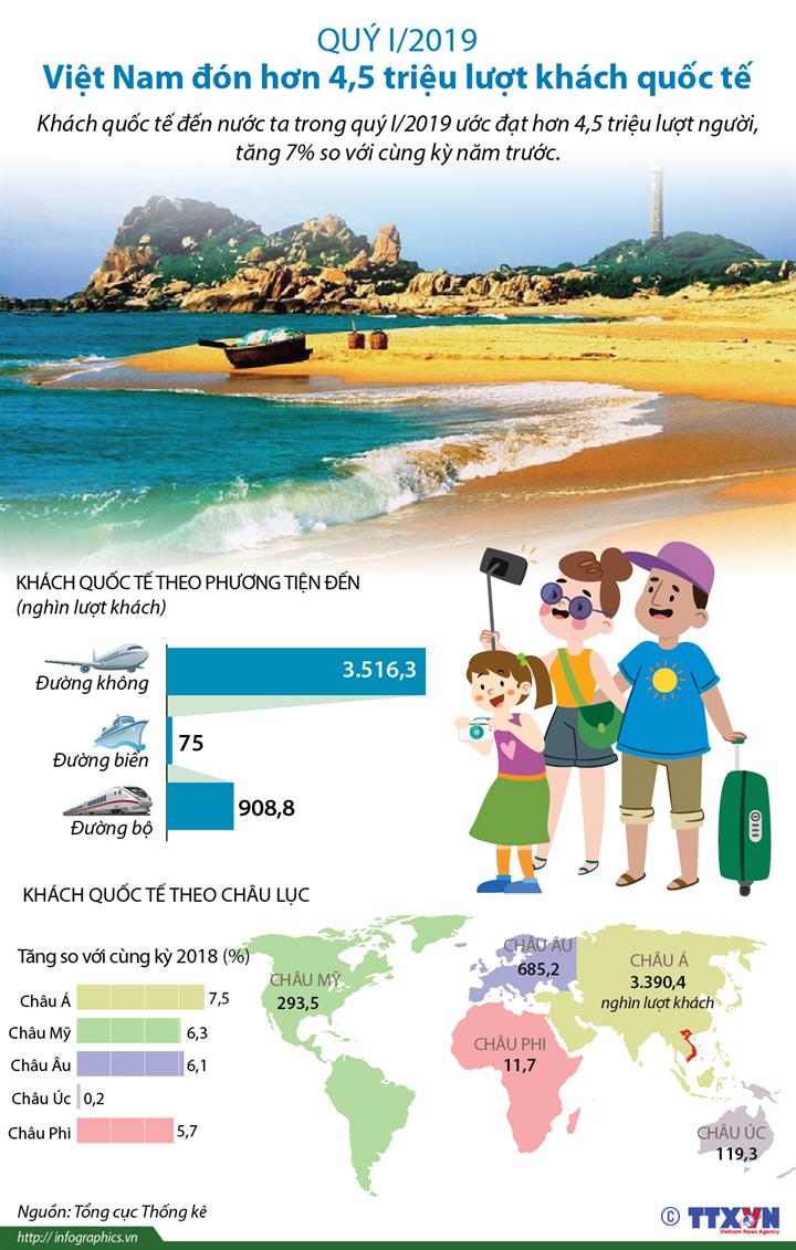 Quý I/2019: Việt Nam đón hơn 4,5 triệu lượt khách quốc tế