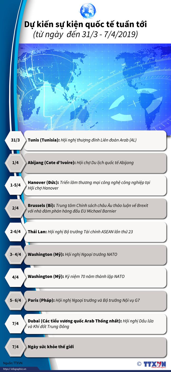 Dự kiến sự kiện quốc tế tuần tới  (từ ngày  đến 31/3 - 7/4/2019)