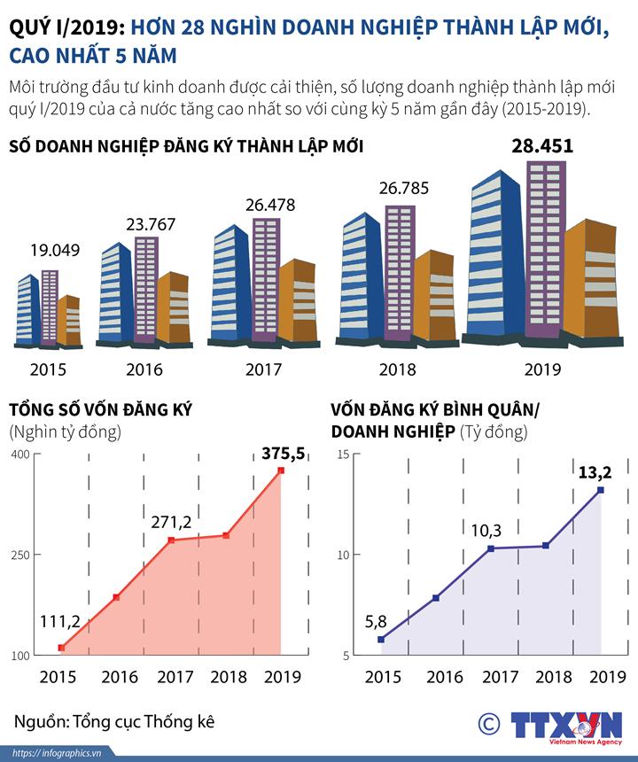 Quý I/2019: Hơn 28 nghìn doanh nghiệp thành lập mới, cao nhất 5 năm