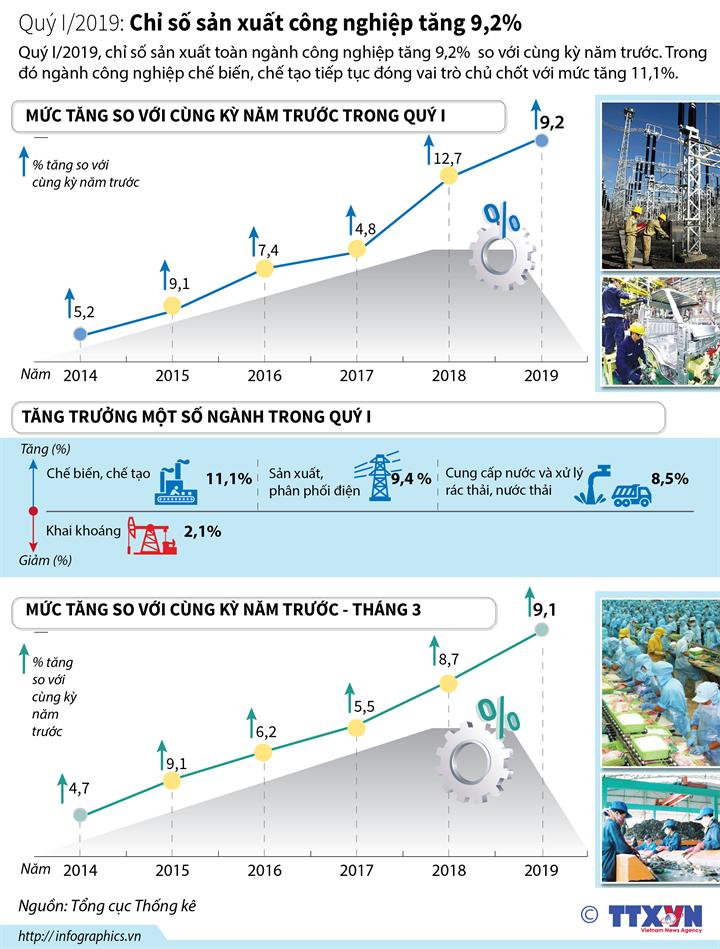 Quý I/2019: Chỉ số sản xuất công nghiệp tăng 9,2%