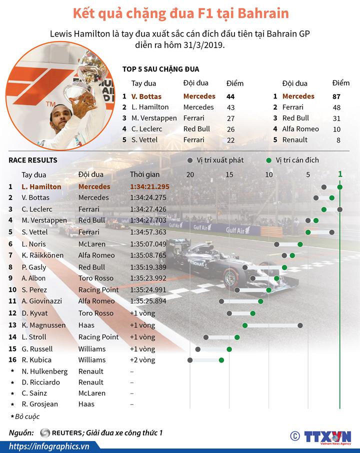 Kết quả chặng đua F1 tại Bahrain