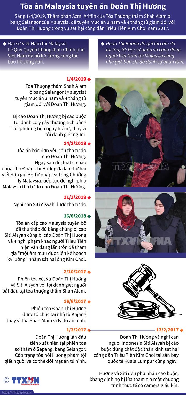 Tòa án Malaysia tuyên án Đoàn Thị Hương