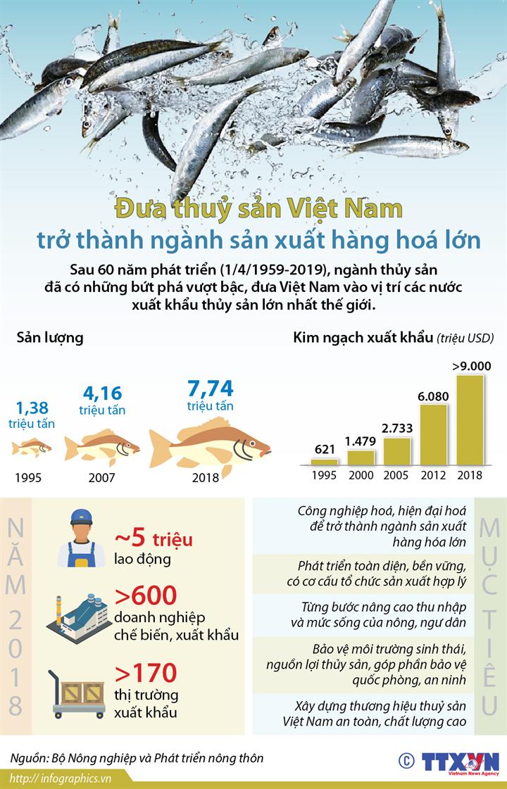 Đưa thuỷ sản Việt Nam trở thành ngành sản xuất hàng hoá lớn