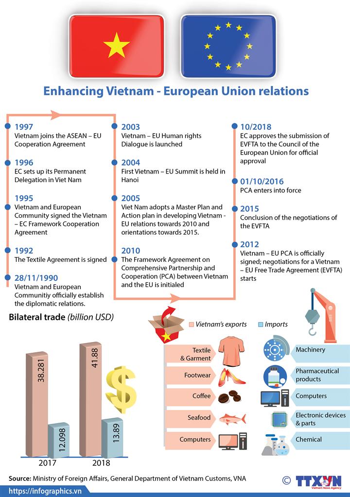 Enhancing Vietnam - European Union relations