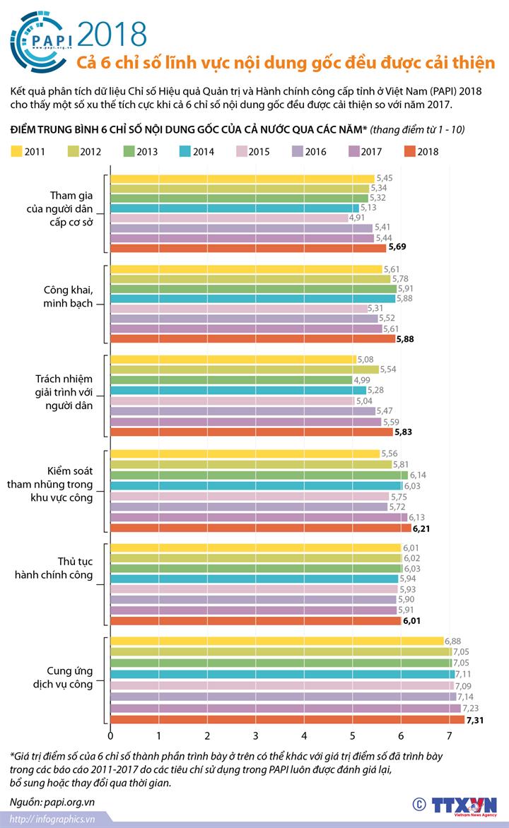 PAPI 2018: Cả 6 chỉ số lĩnh vực nội dung gốc đều được cải thiện