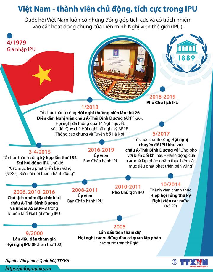 Việt Nam - thành viên chủ động, tích cực trong IPU