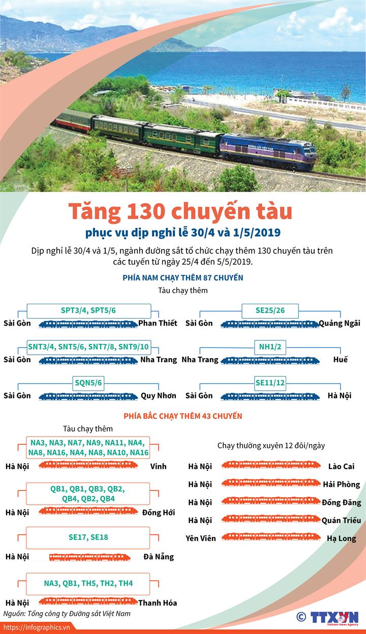 Tăng 130 chuyến tàu phục vụ dịp nghỉ lễ 30/4 và 1/5/2019
