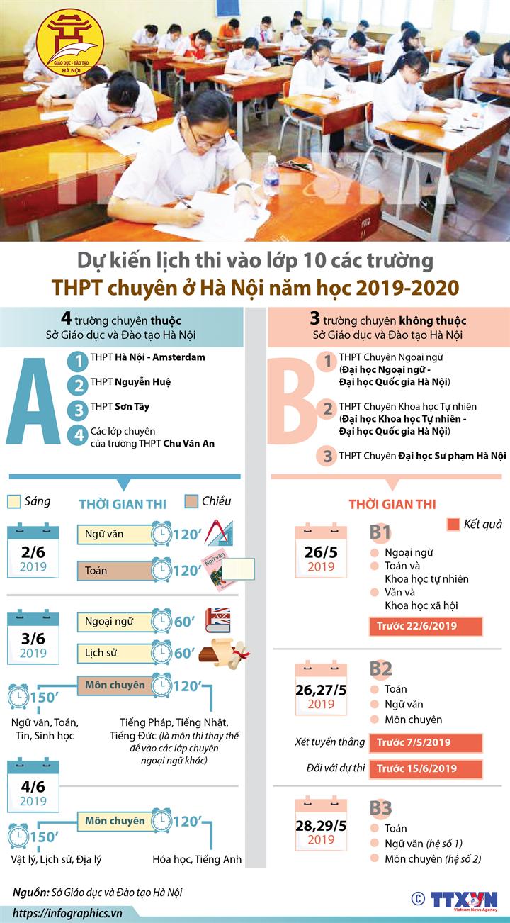Dự kiến lịch thi vào lớp 10 các trường THPT chuyên Hà Nội năm học 2019-2020