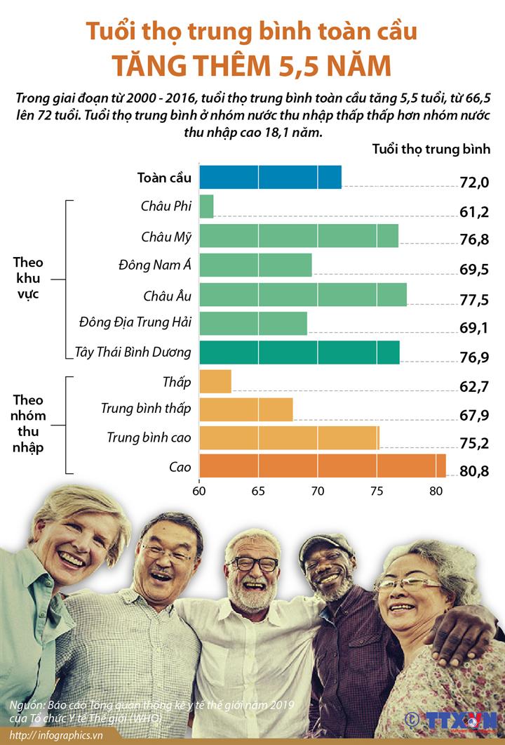 Tuổi thọ trung bình toàn cầu tăng thêm 5,5 năm