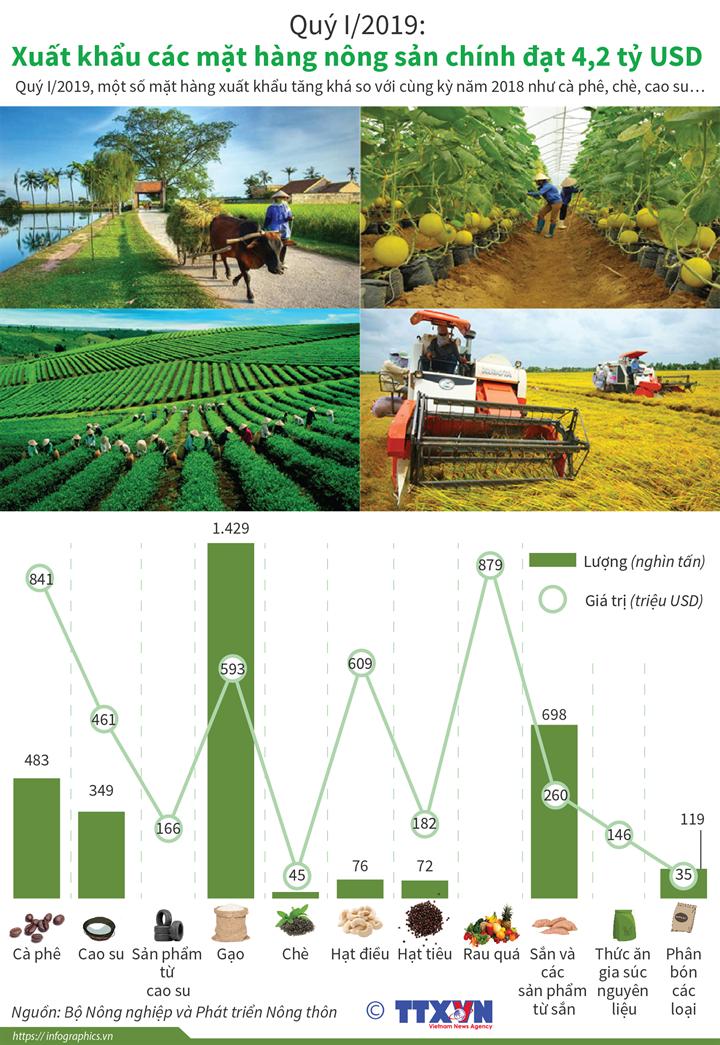Quý I/2019: Xuất khẩu các mặt hàng nông sản chính đạt 4,2 tỷ USD