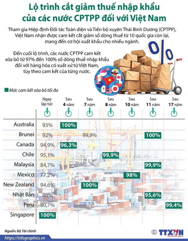 Lộ trình cắt giảm thuế nhập khẩu của các nước CPTPP đối với Việt Nam