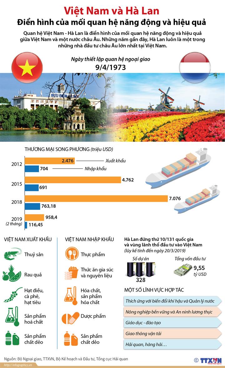 Việt Nam và Hà Lan: Điển hình của mối quan hệ năng động và hiệu quả
