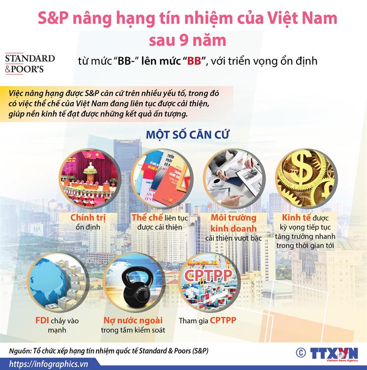 S&P nâng hạng tín nhiệm của Việt Nam sau 9 năm