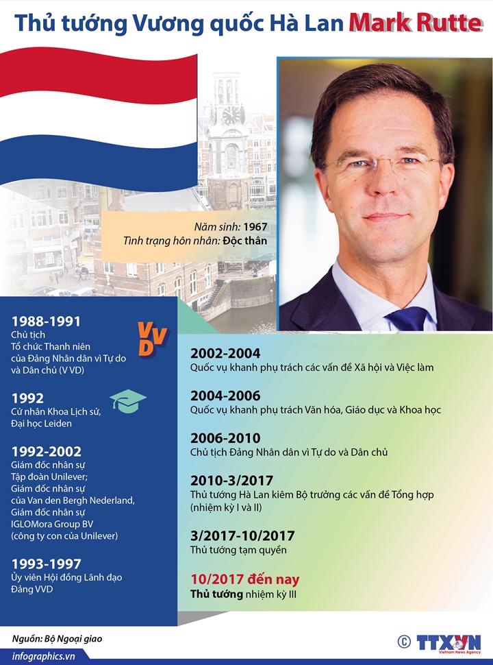 Thủ tướng Vương quốc Hà Lan Mark Rutte