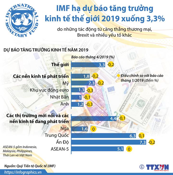 IMF hạ dự báo tăng trưởng kinh tế thế giới 2019 xuống 3,3%