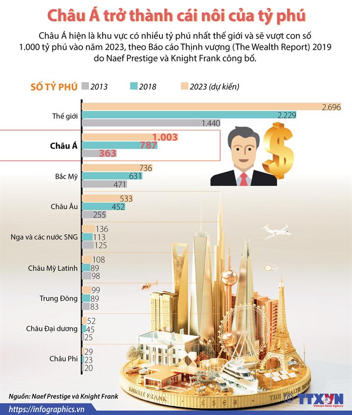 Châu Á trở thành cái nôi của tỷ phú
