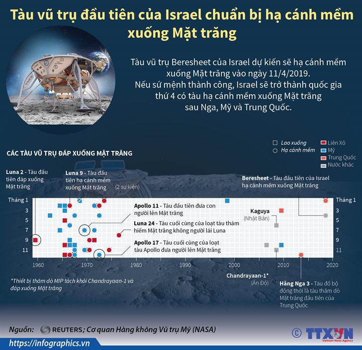 Tàu vũ trụ đầu tiên của Israel chuẩn bị hạ cánh mềm xuống Mặt trăng