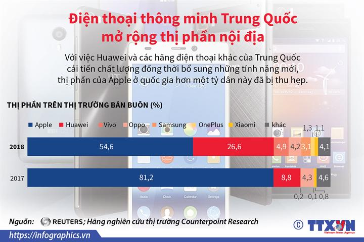 Điện thoại thông minh Trung Quốc mở rộng thị phần nội địa