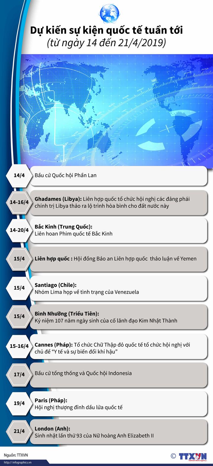 Dự kiến sự kiện quốc tế tuần tới  (từ ngày 14 đến 21/4/2019)