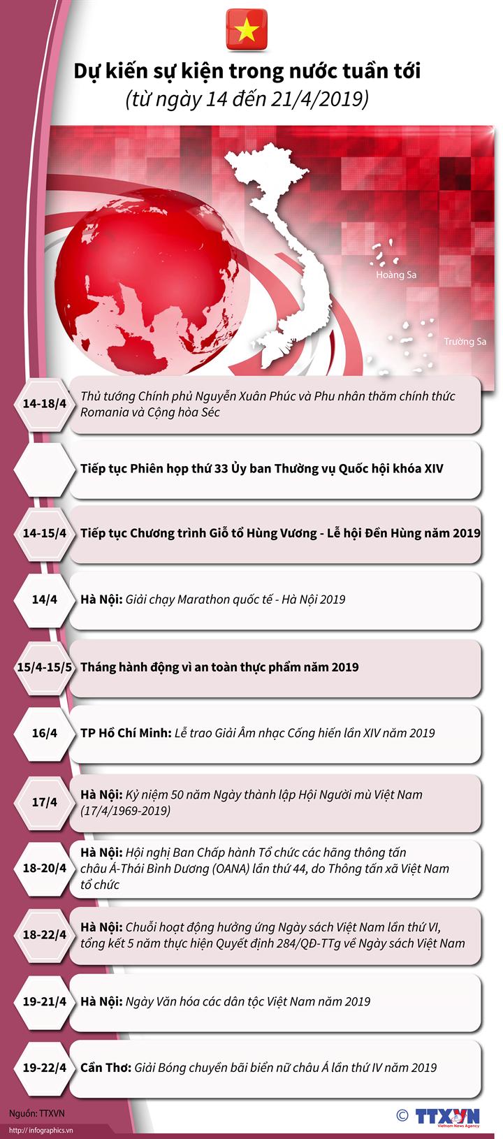 Dự kiến sự kiện trong nước tuần tới (từ ngày 14 đến 21/4/2019)