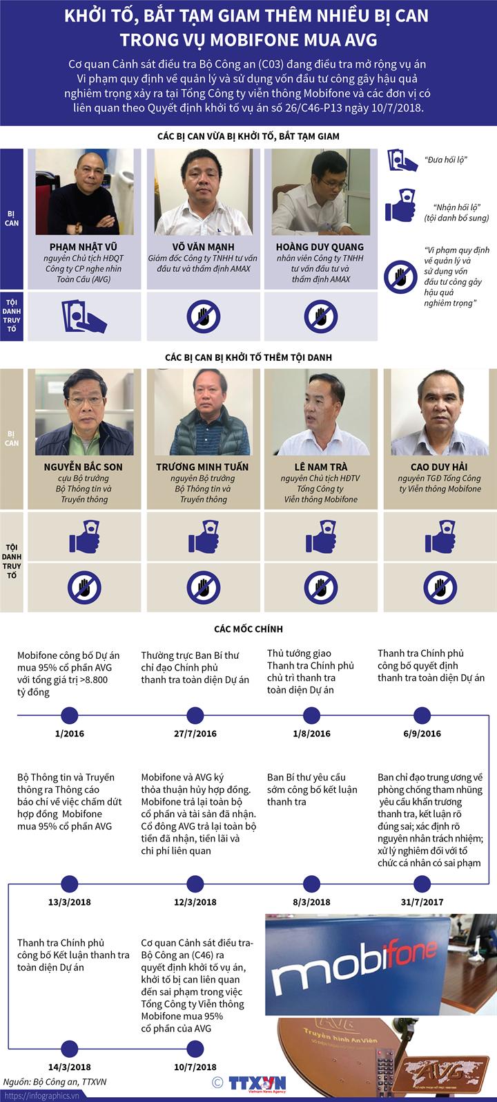 Khởi tố, bắt tạm giam thêm nhiều bị can trong vụ Mobifone mua AVG