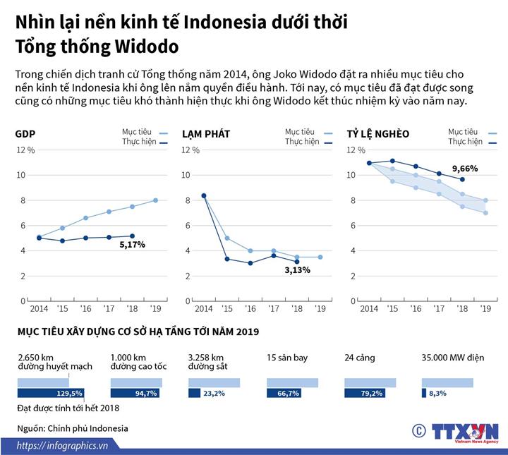 Nhìn lại nền kinh tế Indonesia dưới thời Tổng thống Widodo