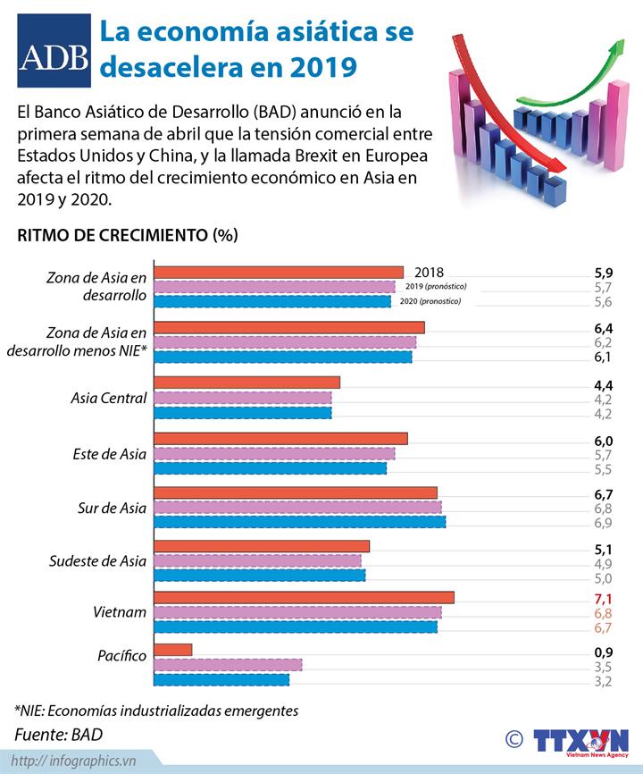 La economía asiática se desacelera en 2019