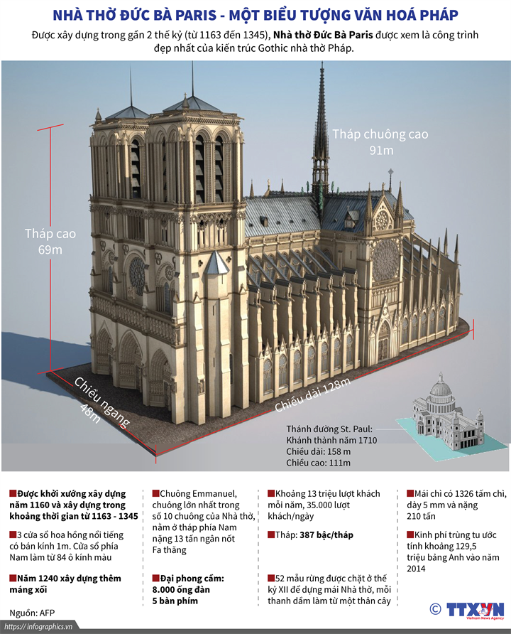 Nhà thờ Đức Bà Paris - một biểu tượng văn hoá Pháp