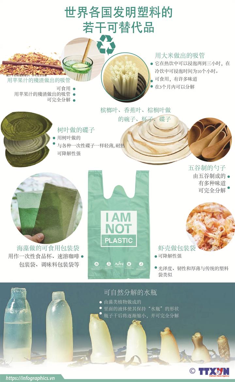 世界各国发明塑料的若干可替代品