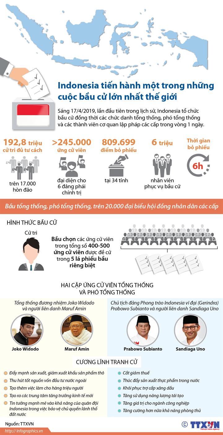 Indonesia tiến hành một trong những cuộc bầu cử lớn nhất thế giới