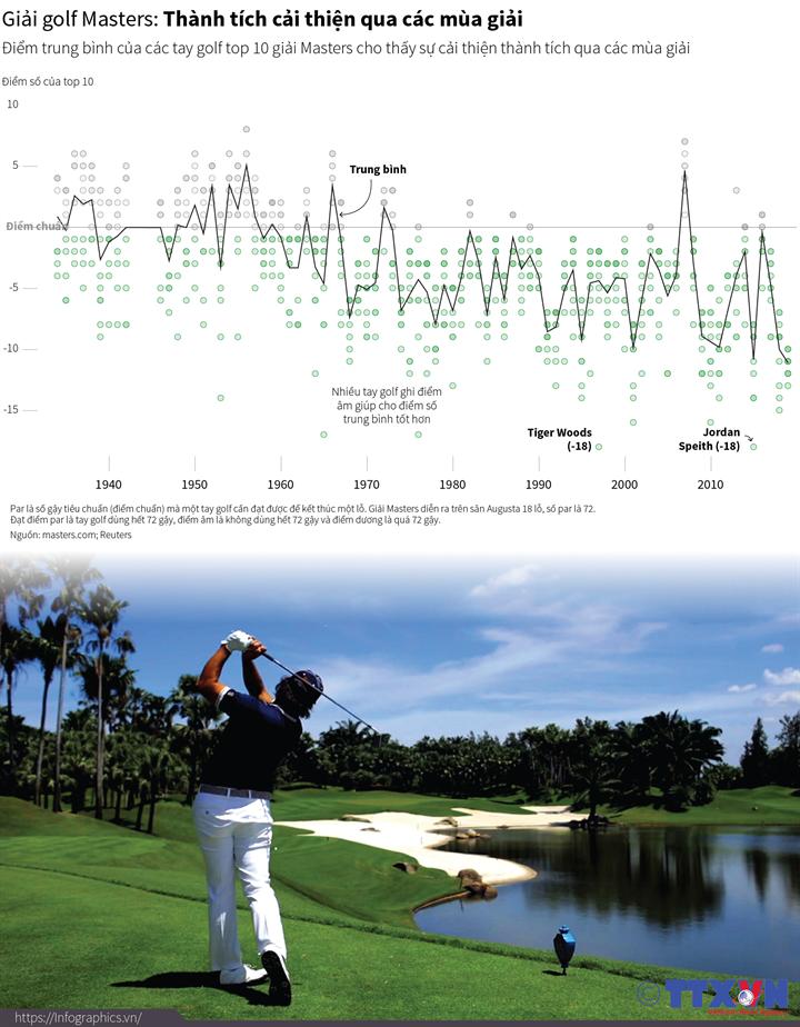 Giải golf Masters: Thành tích cải thiện qua các mùa giải