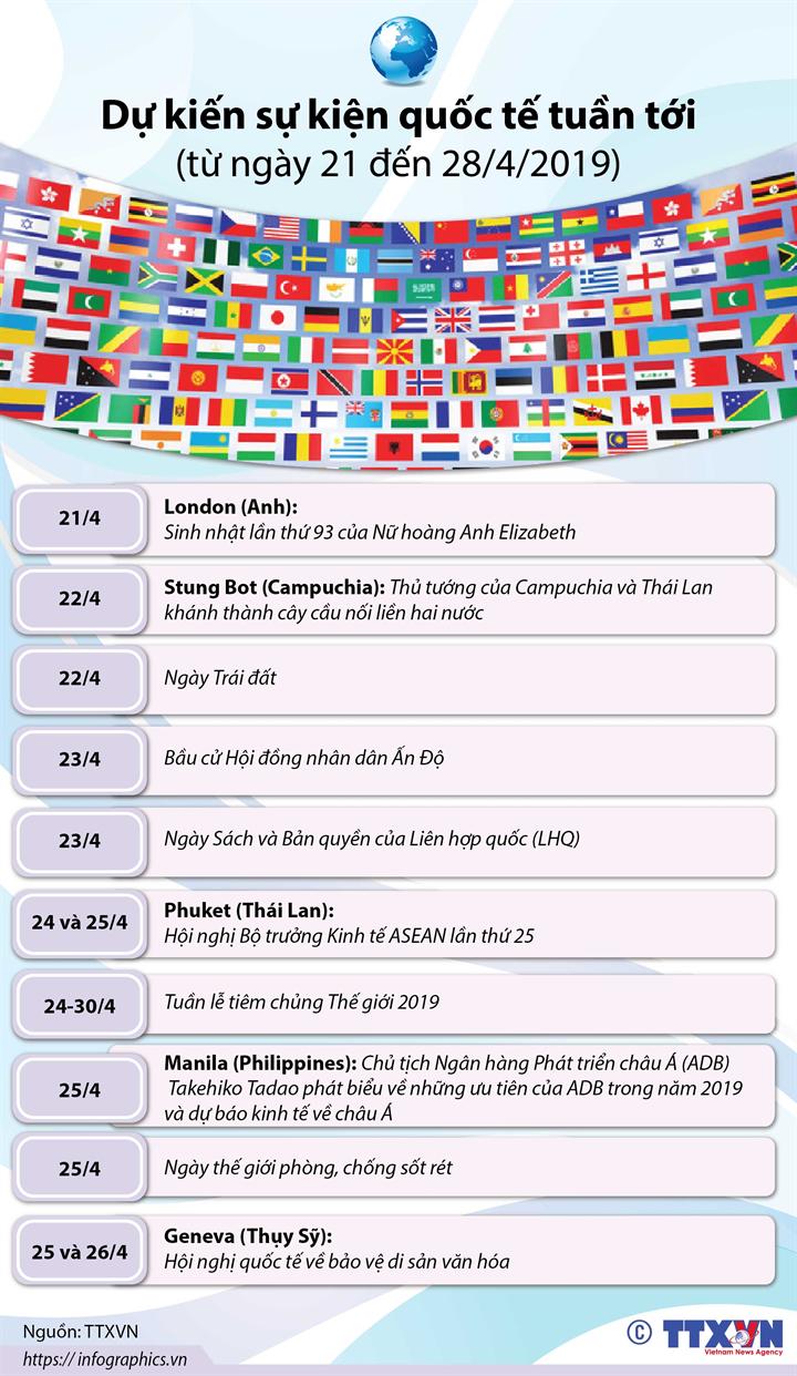 Dự kiến sự kiện quốc tế tuần tới  (từ ngày 21 đến 28/4/2019)
